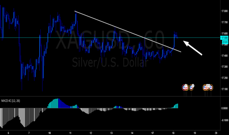 XAGUSD: Time to long SILVER!
