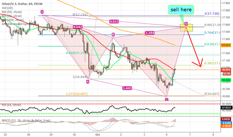XAGUSD: a shorting opportunity in silver