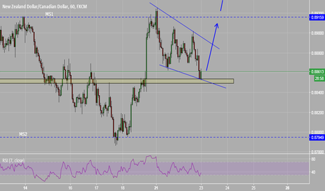NZDCAD: NZDCAD - Time for a short term long trade