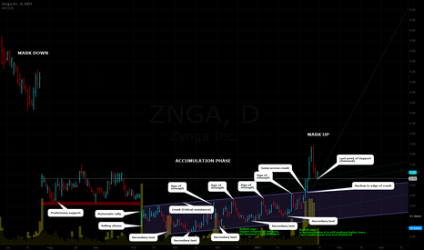 ZNGA: ZNGA: accumulation is over?