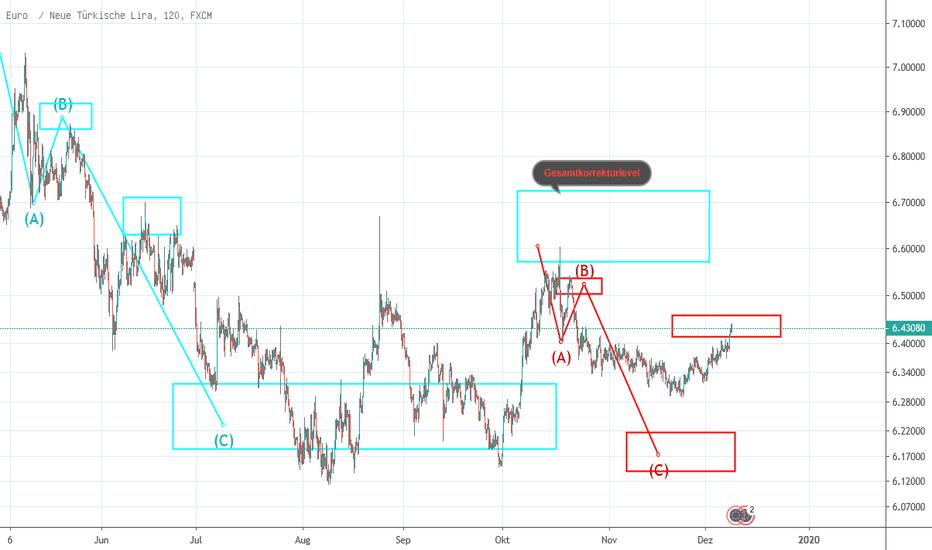 Türkische lira prognose 2020