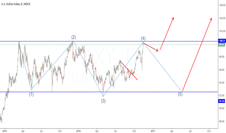DXY: Just an OUTLOOK!!!
