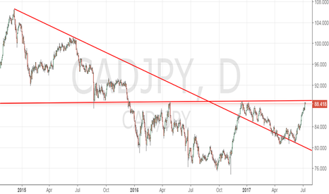 CADJPY: Sell CAD/JPY to play potential CAD weakness