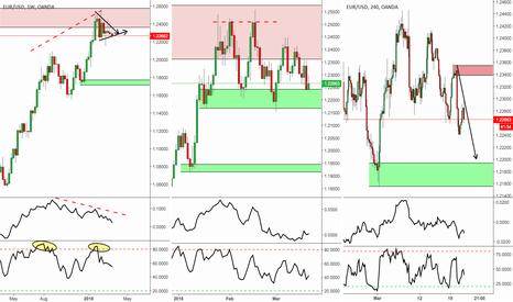 EURUSD: Outlook ahead of FOMC