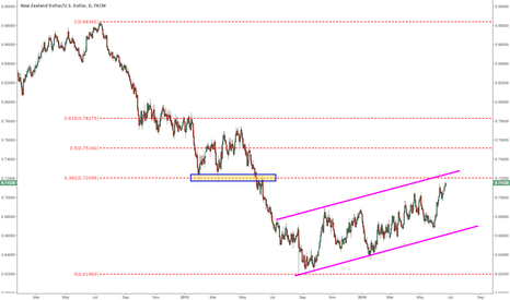 NZDUSD: Kiwi dollar reaching for important resistance level