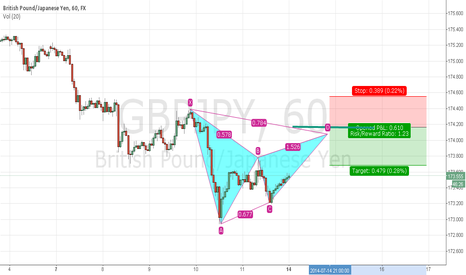 GBPJPY: gbpjbpy bearish gartley