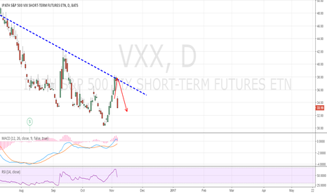 VXX: Do you remember this post a few days ago