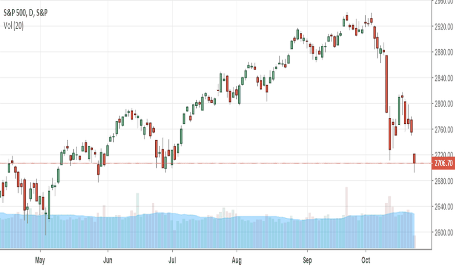 SPX: What's Next - Part Two
