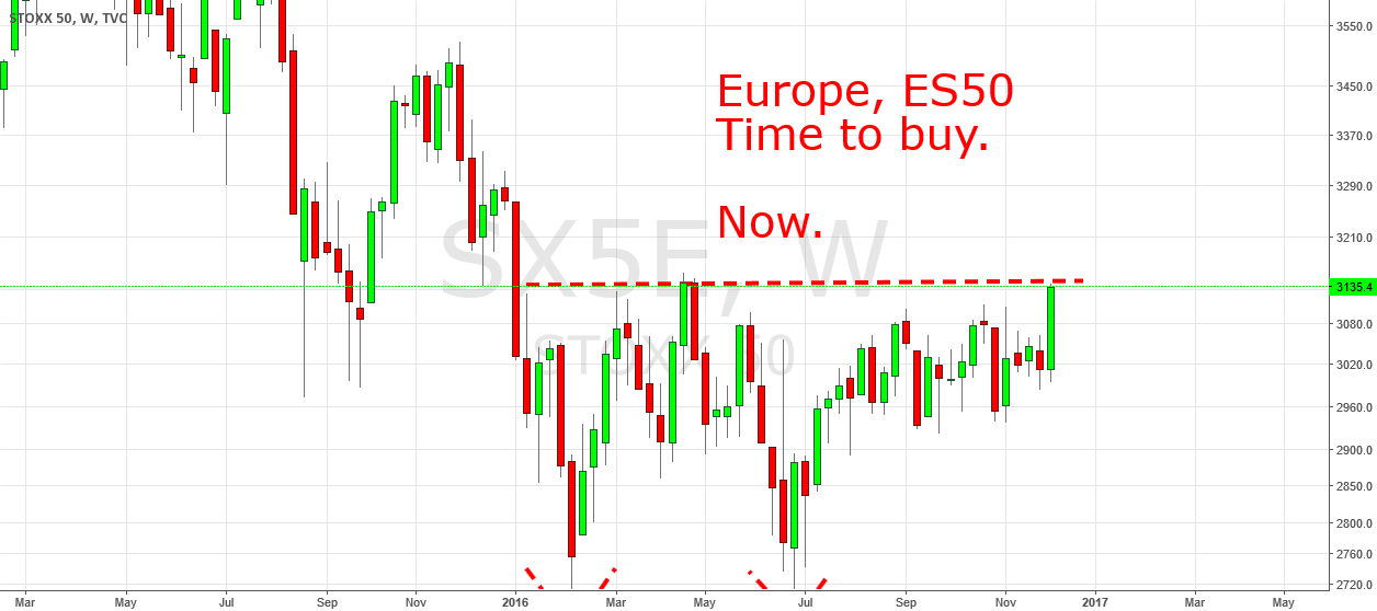 Time To Buy Europe. Now!
