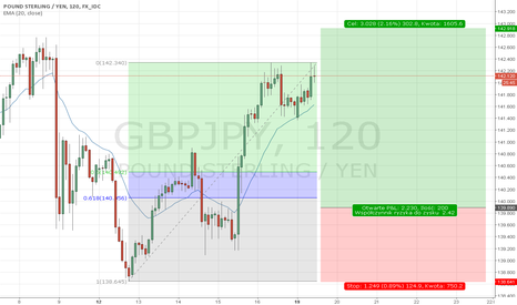 GBPJPY: GBP/JPY D1/H2