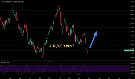 AUDUSD: AUD/USD long on the daily chart