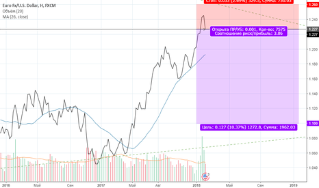 EURUSD: Шорт Евро