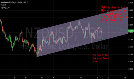 NZDUSD: NZDUSD channel - hard to mess this one up