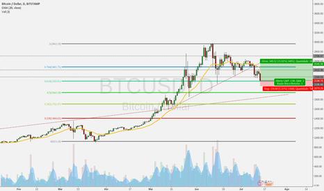 BTCUSD: Quem tem coragem de comprar Bitcoin?
