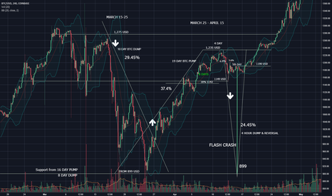 BTCUSD: BTC TAX SEASON CRASH