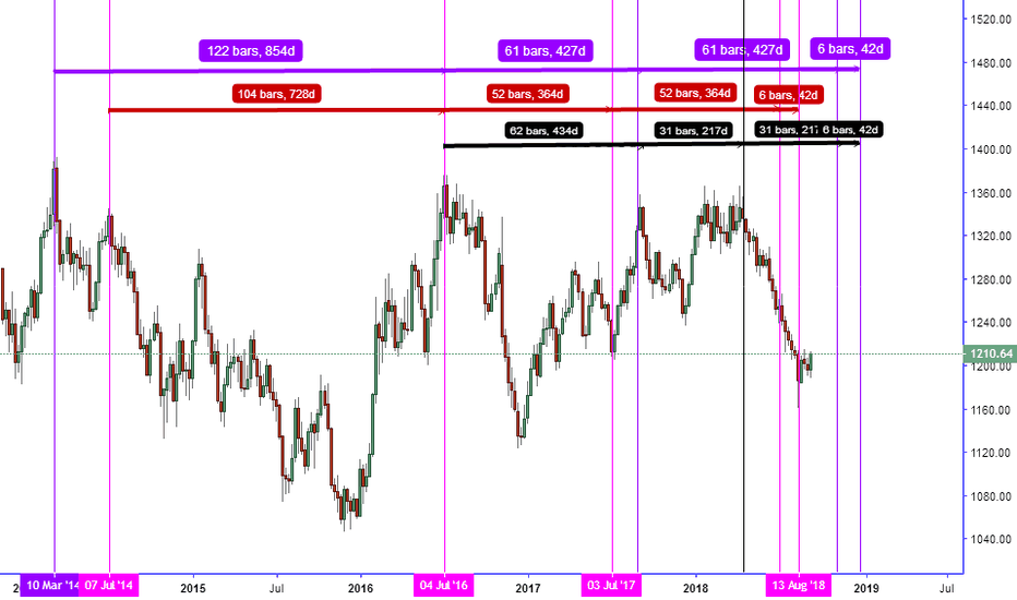 GOLD: THE BOTTOM OF PRICE IS ALREADY SETTLED FOR YEAR OF 2018