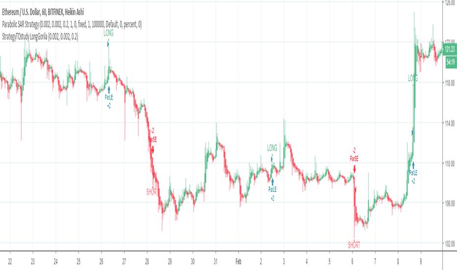 Pyramid — Indicators and Signals — TradingView
