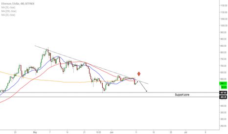 ETHUSD: ETH/USD - Market Overview