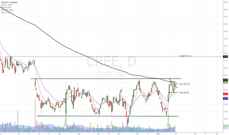 CREE: CREE is prepearing for break out