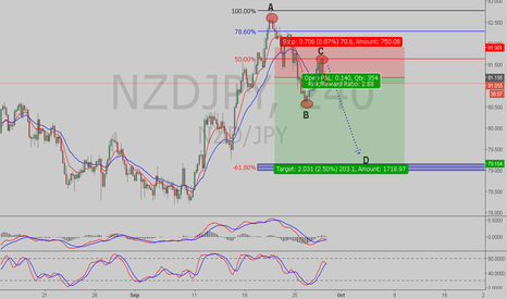 NZDJPY: ABCD COMPLETION IN PROCESS