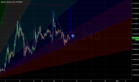 XMRBTC: Xmr is going up