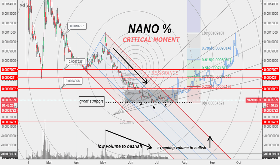 NANOBTC: NANO LET'S GO $%$