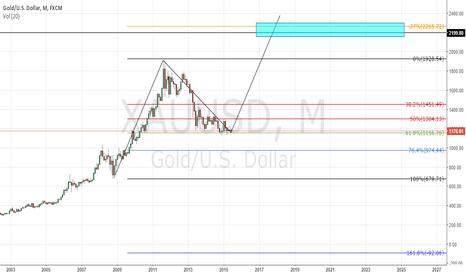 XAUUSD: Long term gold