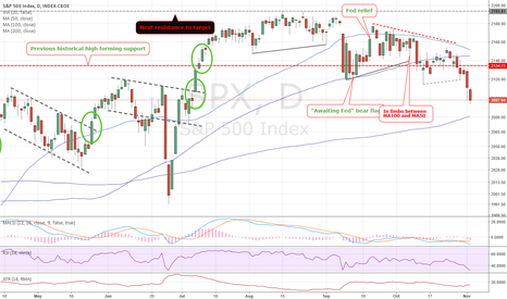 SPX: Is this the correction we've been waiting for?
