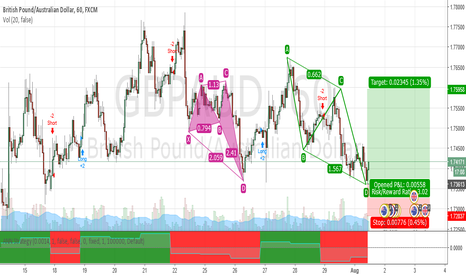 GBPAUD: AB=CD bullish pattern