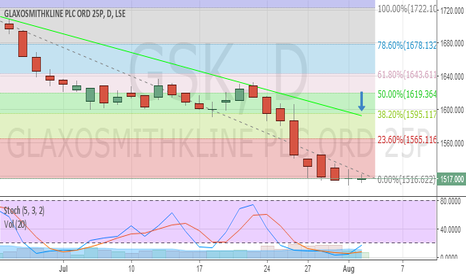 GSK: GSK: I spy with my little eye .. [possible trend change]