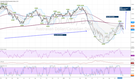AUDCAD: AUDCAD Cup With Handle slight bullish buy