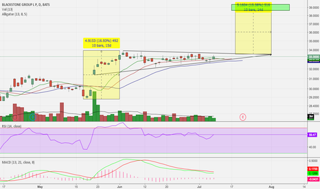 BX: Potential Break Out Coming