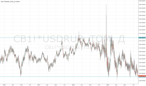 CB1!*USDRUB_TOM: Купить Brent в рублях.