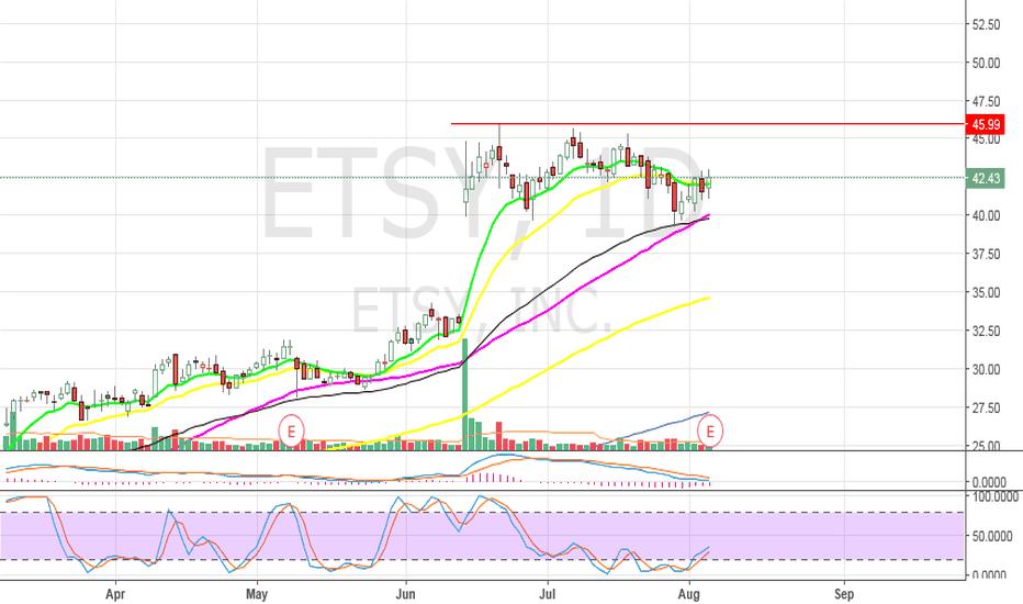 ETSY: ETSY - SWING TRADE