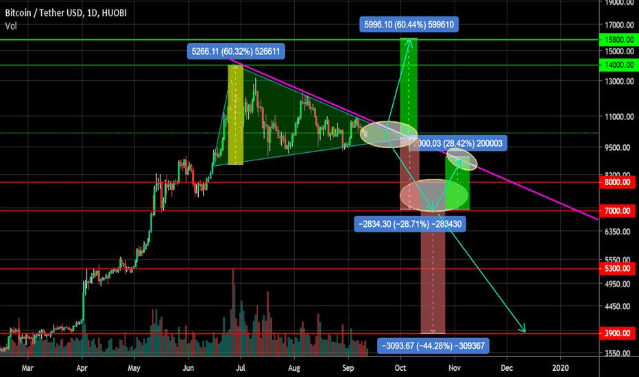 Tradingview Horizontal Sr Zone