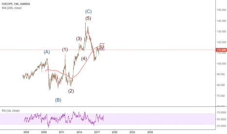 CHFJPY: we are in b or2 wave