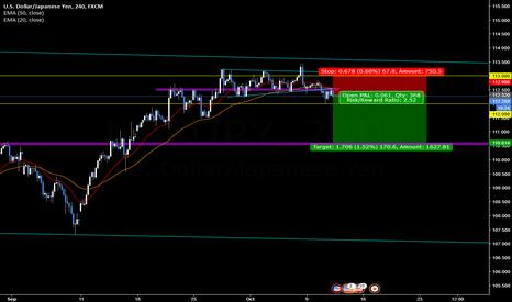 USDJPY: USD/JPY [4H] : sell