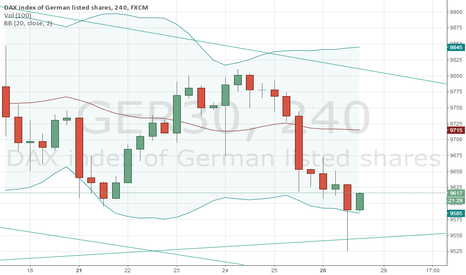 GER30: Weekly supportline
