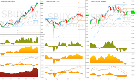 SBUX: SBUX Trend Reversal