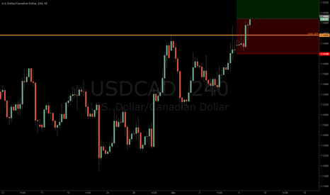 USDCAD: USDCAD breaking out long out of daily resistance