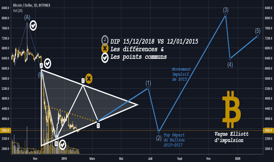 BTCUSD: Vague Elliott d'impulsion post-triangle symétrique