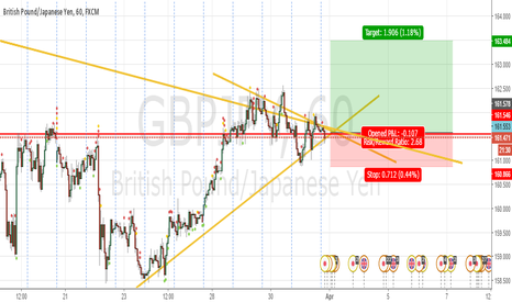 GBPJPY: Going LOng GJ