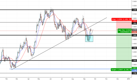EURCAD: EURCAD Swing Trade Opportunity!