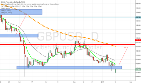 GBPUSD: GBPUSD testing support area