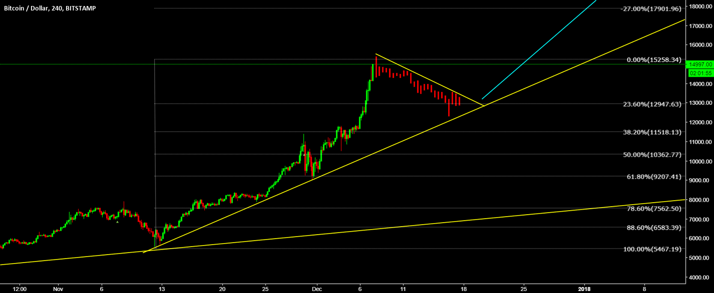 BTCUSD Wait for another correction before further buy