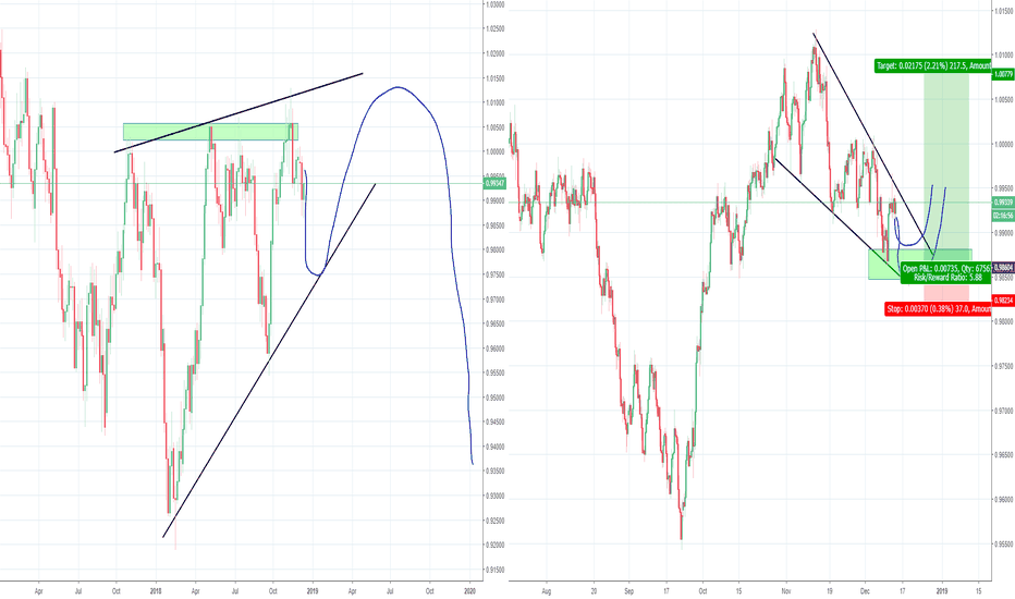 USDCHF: Trading waves inside the Bearish Wedge, Part 2