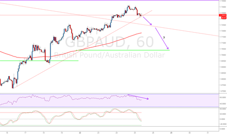GBPAUD: GBPAUD ready to test lower trendline