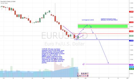 EURUSD: EUR-USD - December outlook