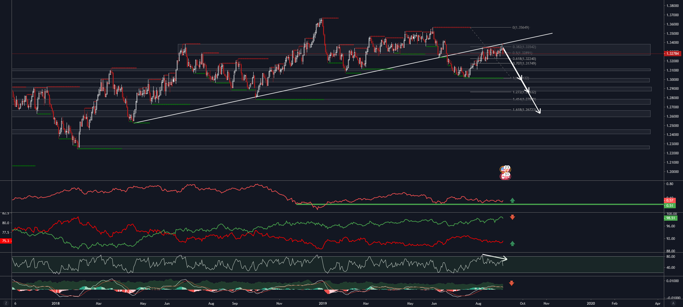 Forex: USD/CAD for FX:USDCAD by EXANTE-TOG — TradingView