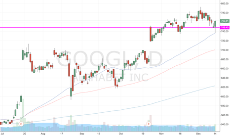 GOOGL: Great test